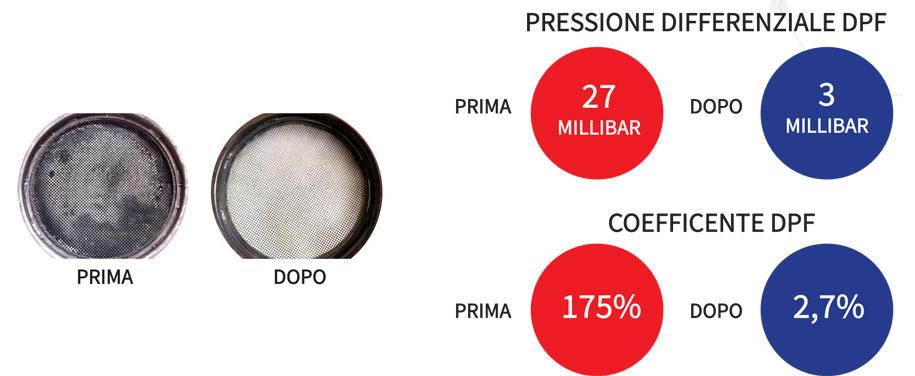 OxyHydro: Pulizia motore e DPF
